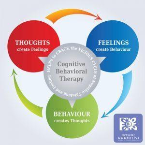 Psicoterapia Cognitivo-Comportamentale CBT - Studi Cognitivi